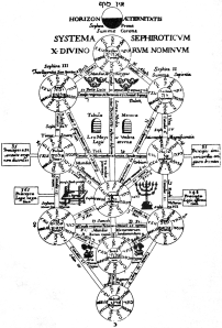 Kircher_Tree_of_Life_PD
